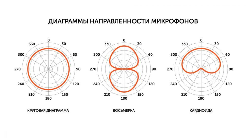 Диаграмма направленности микрофонов